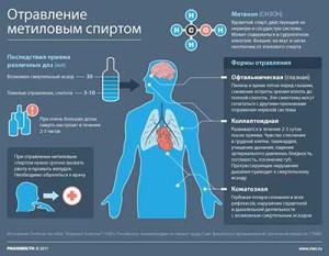 metanol_svoystva